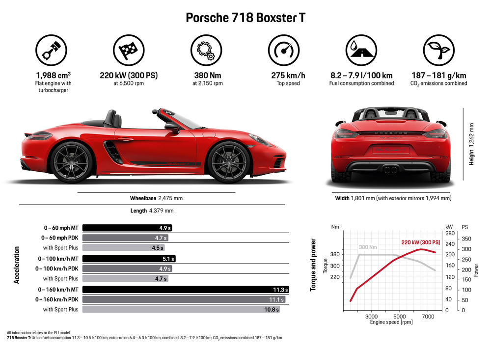 718 Boxster T Info
