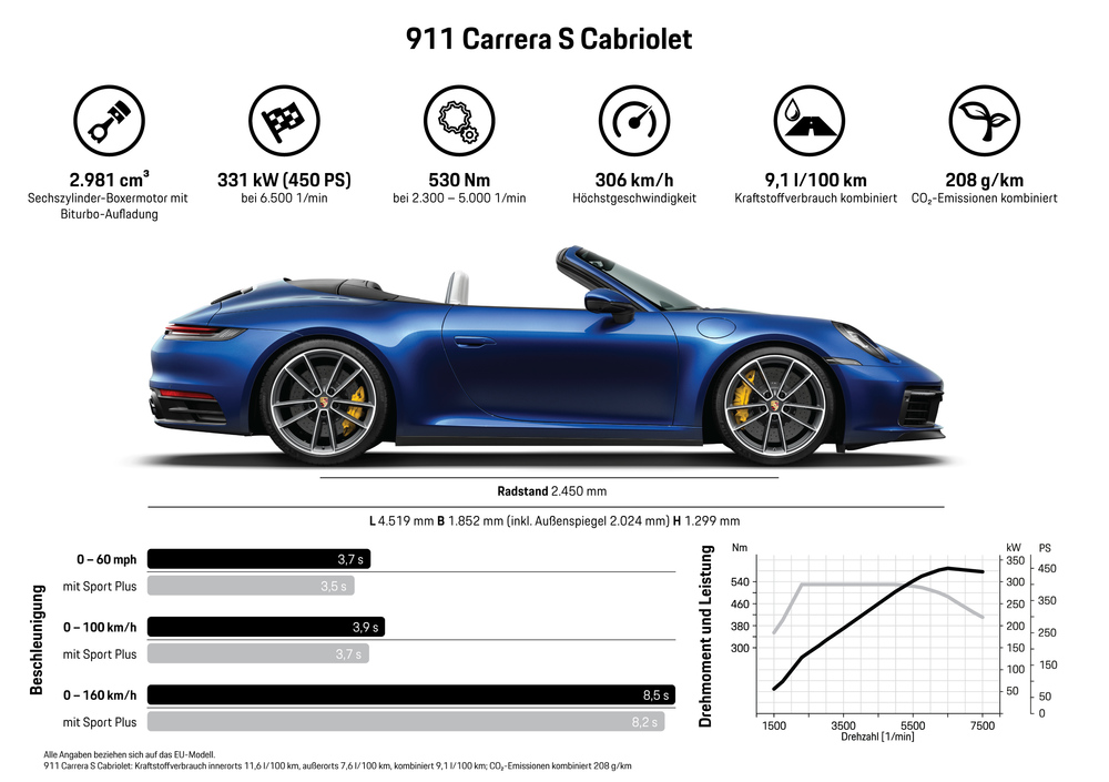 Info 911 Cabriolet